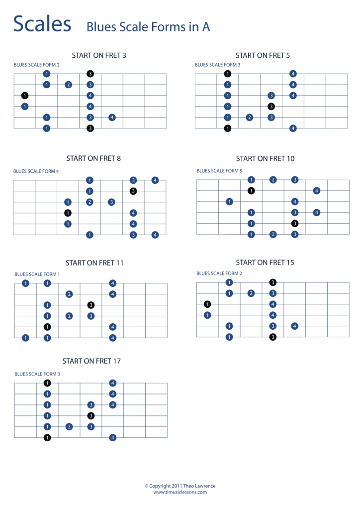 5 Blues Scale forms in A over the whole fretboard – Guitar TAB and Scale Boxes… – Robert Mckamie