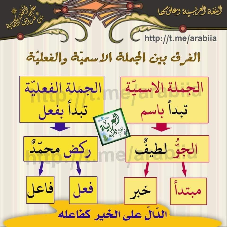 الجملة الأسمية والجملة الفعلية World History Arabic Langauge History