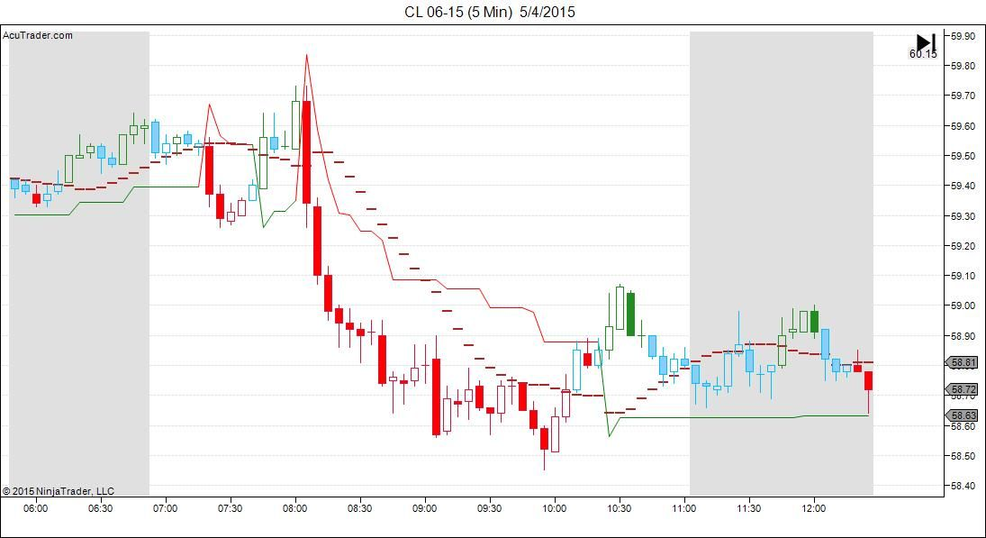 Day Trading Software - August 2015 | Daily samples shown for the (CL) e-mini Light Sweet Crude Oil Futures ...