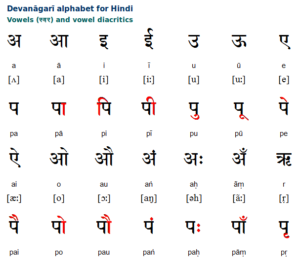 Hindi vowels and vowel diacritics rest of alphabet in link also upenn script videos insp pinterest teaching activities rh