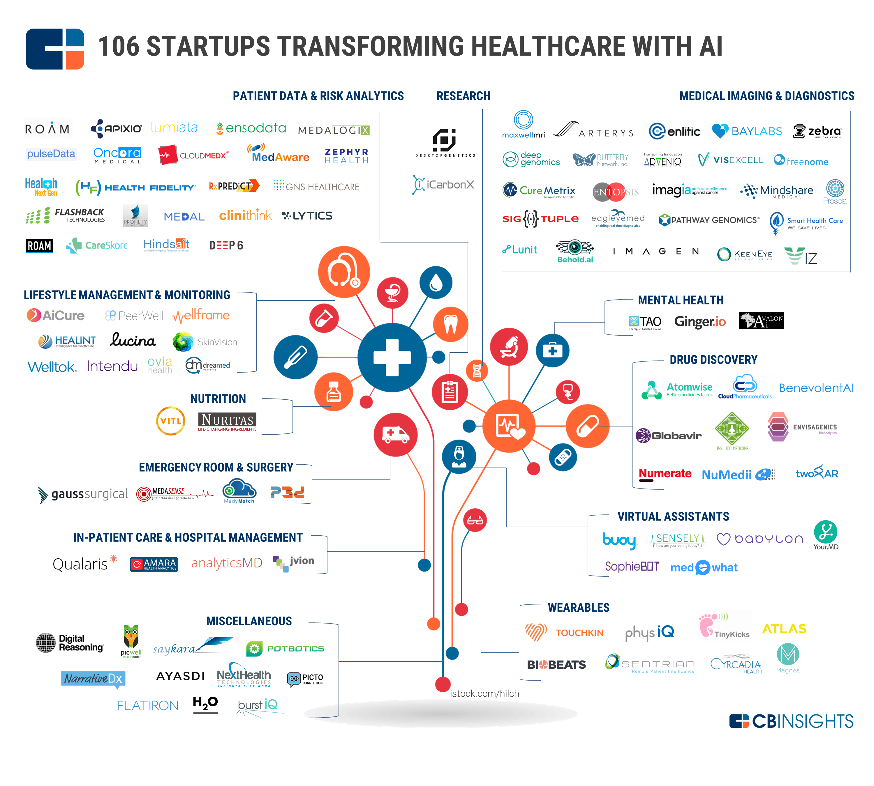 the number of startups entering the healthcare ai space has
