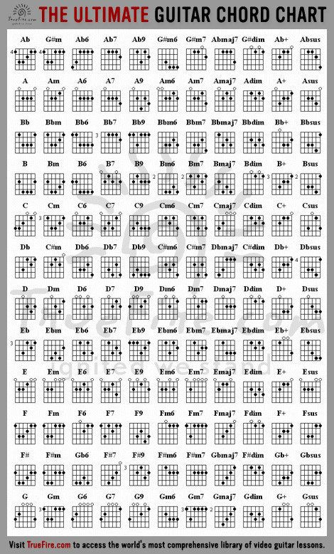 Every Guitar chord you\'ll ever need in one chart   Guitars, Guitar ...
