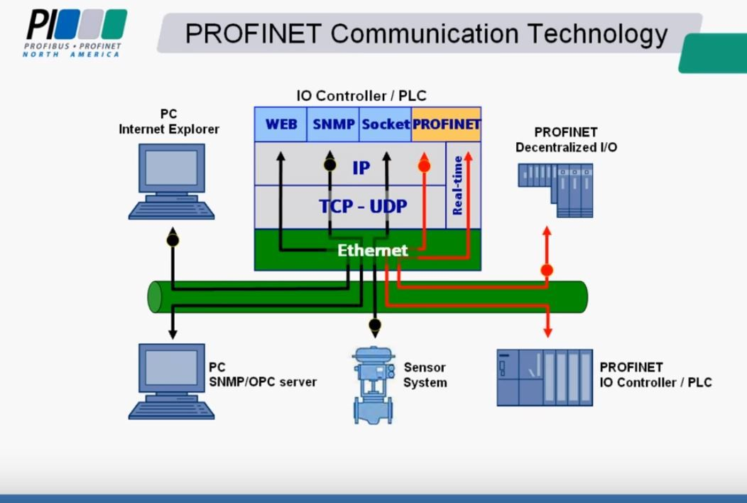 Introduction to PROFINET technology\
