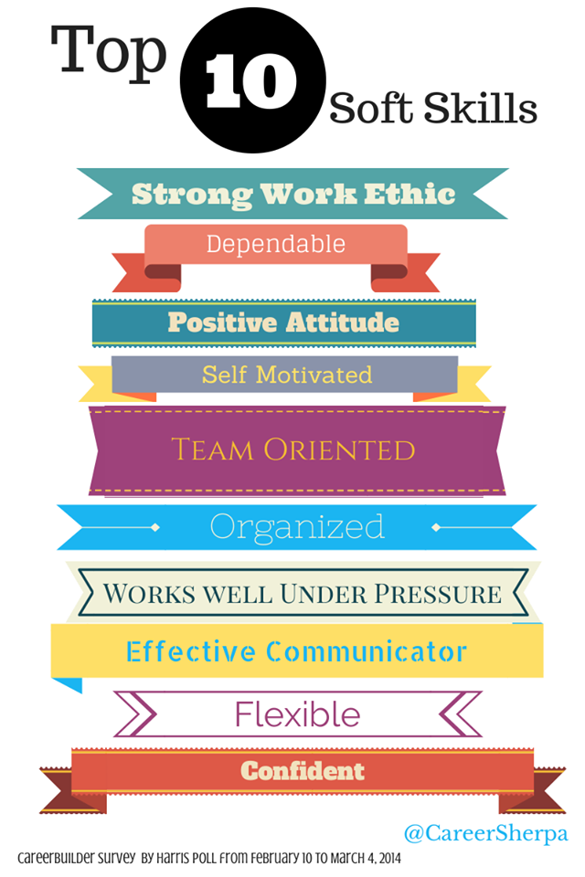 To wow employers, be sure to include these soft skills on your ...