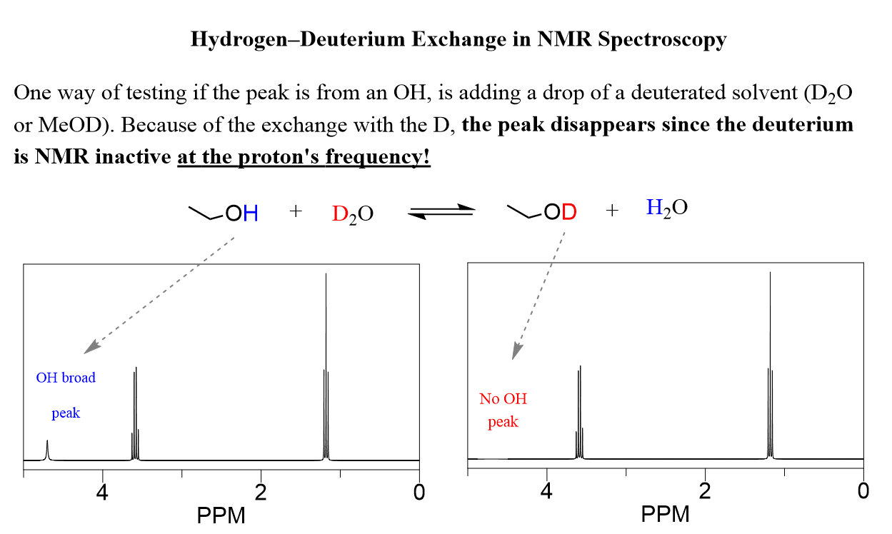 Hydrogen Deuterium Exchange In Nmr Spectroscopy In 2020 Chemical Shift Chemistry Chemical