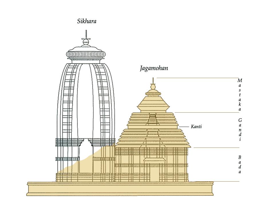 Hindu temple floor plans   Google Search10 best Iskcon Bangalore images on Pinterest   Krishna  Temples  . Indian Temple Architecture Pdf. Home Design Ideas