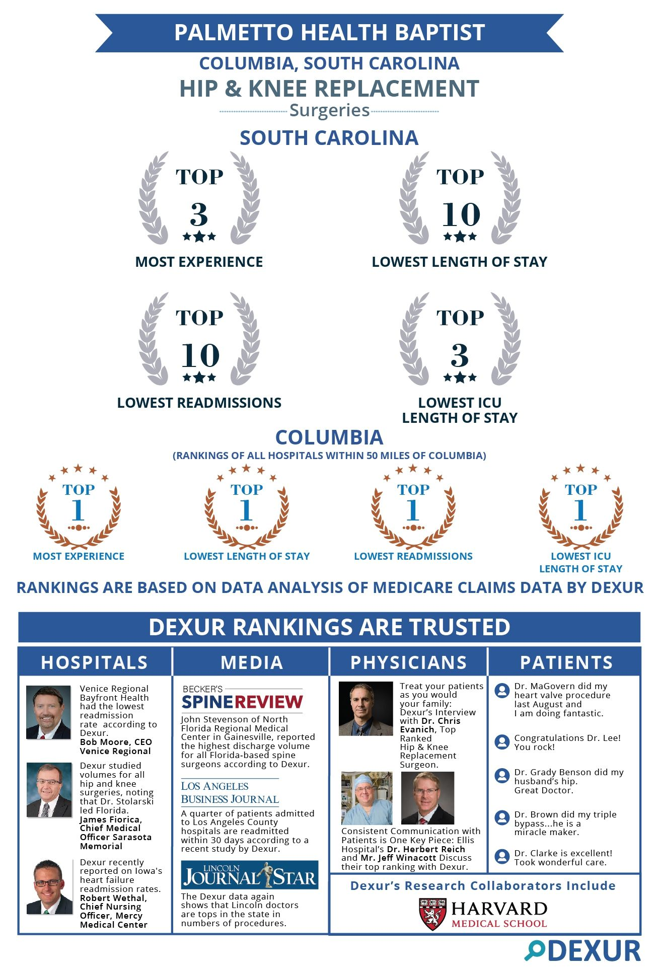 Palmetto Health Baptist Top Ranked Hospital For Hip Knee Replacement Surgeries Within 50 Miles Knee Replacement Surgery Knee Replacement Surgery