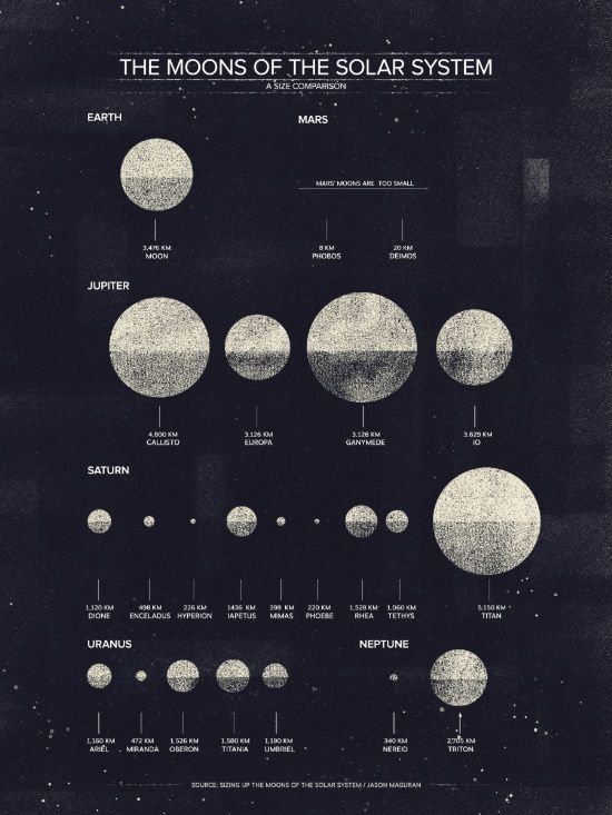 The Moons of the Solar System Art Print