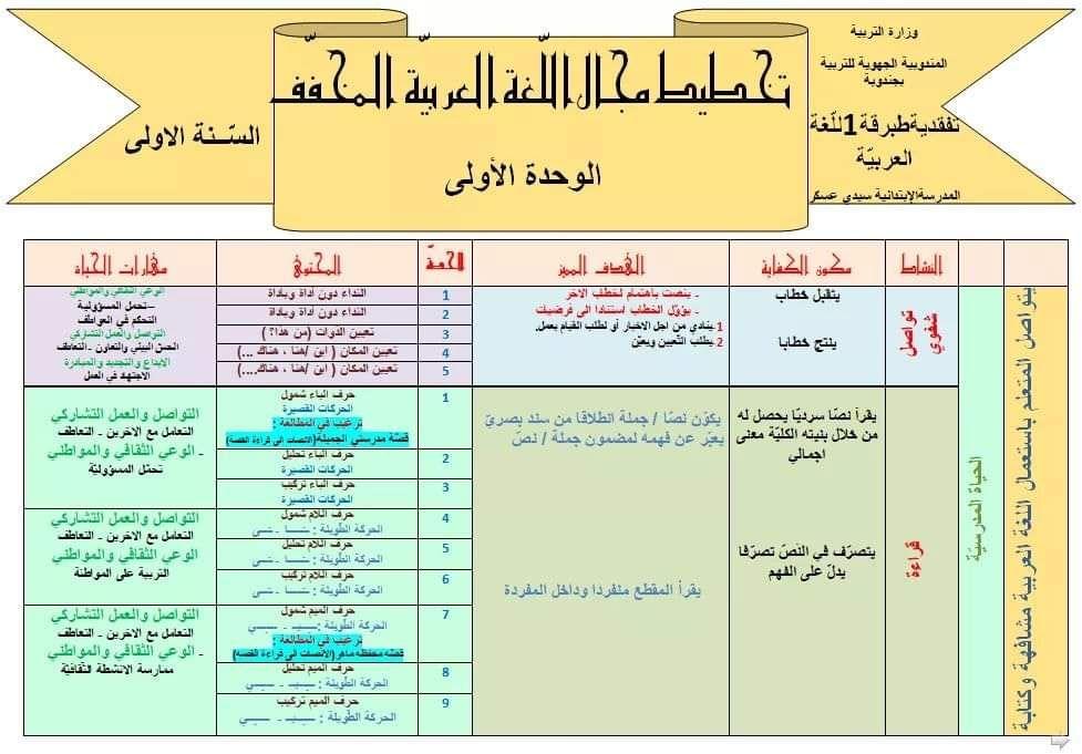 مخطط اللغة العربية بعد التخفيف السنة الاولى Chart Map Periodic Table