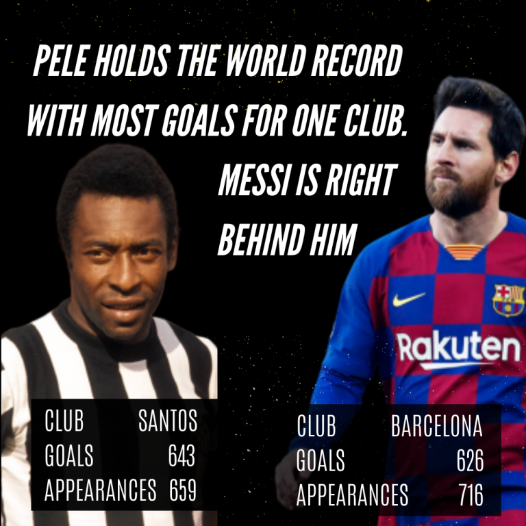 These Players Hold The Record For Most Goals Scored For One Club Messi Goals Goals Hold On