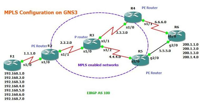 GNS3 Labs | CCNP | CCNA Labs: MPLS Network Configuration on GNS3