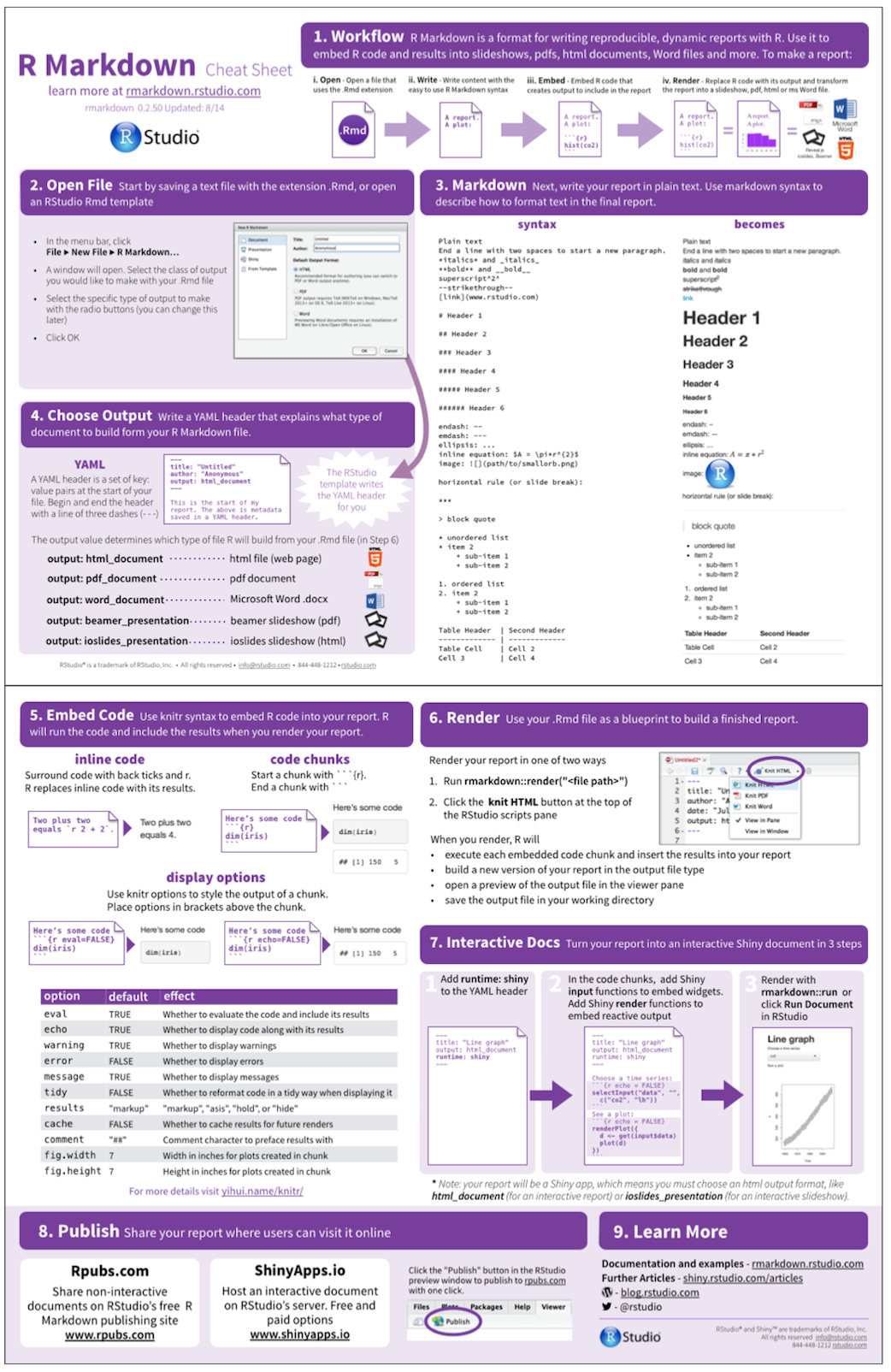 Shiny - The R Markdown Cheat sheet | Data Science in 2019