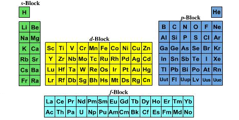 electron configuration periodic table printable Google