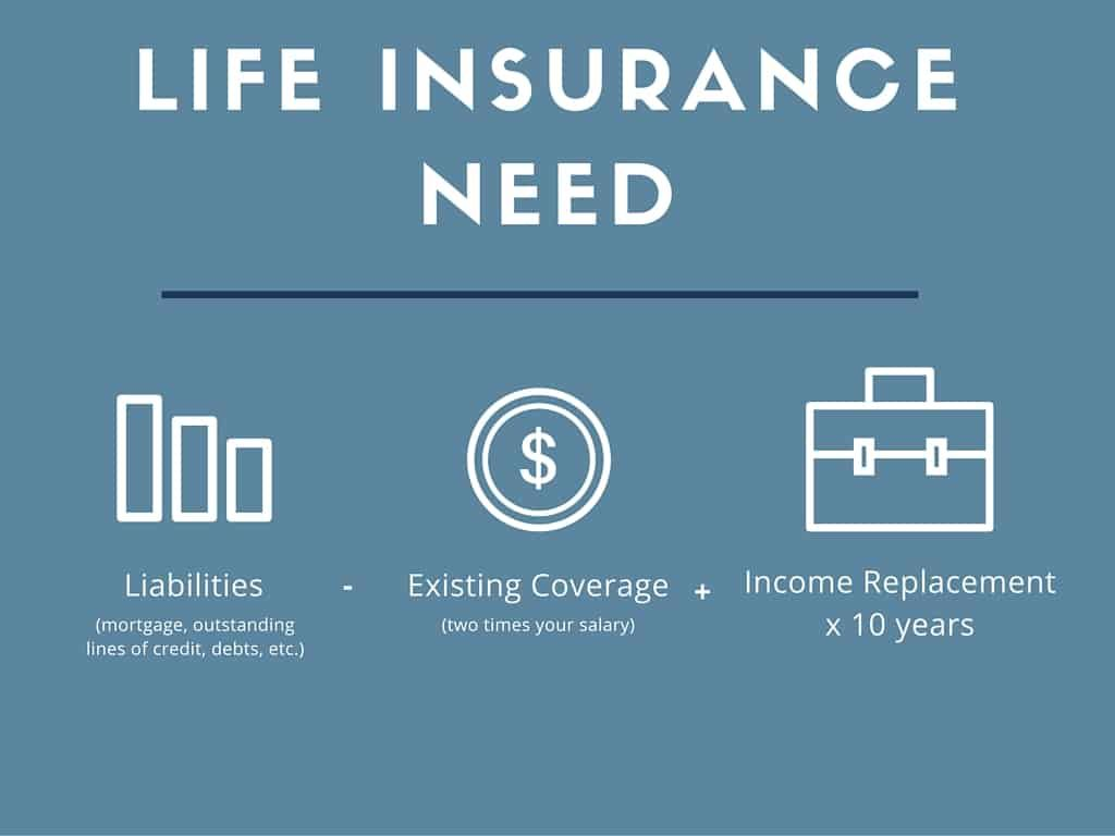 Income Replacement is a broad term for the amount that is ...