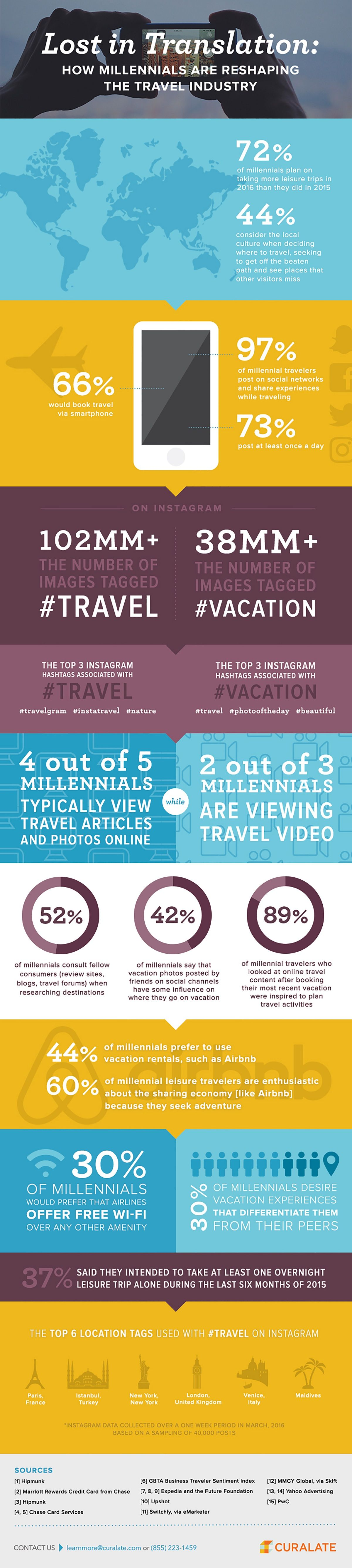 How Millennials Are Reshaping the Travel Industry