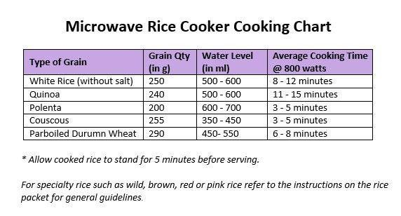 L85 Microwave Rice Cooker Tupperware Man Uk