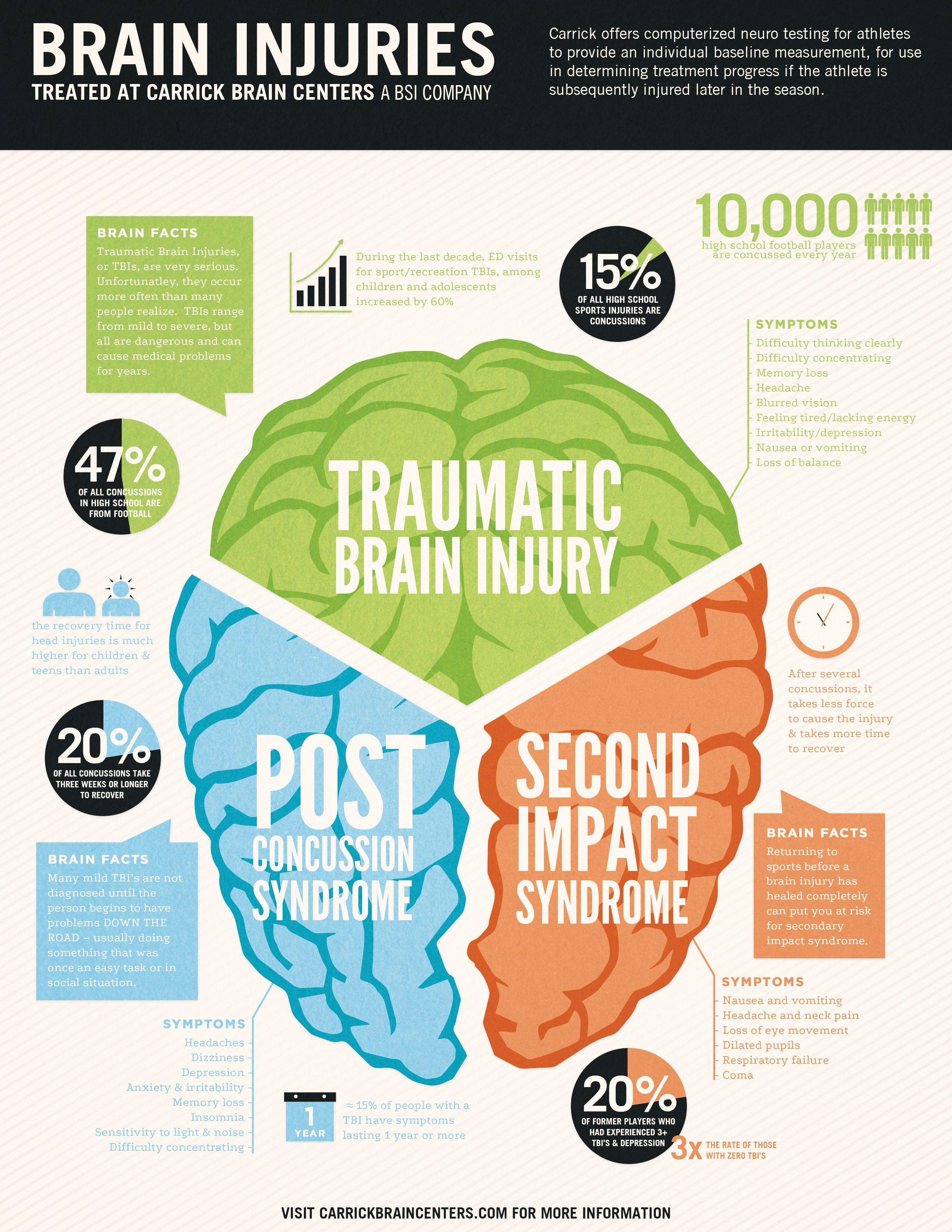 Health Infographics Carrick Brain Centers Infographic Infografia Free Printable Guitar Chord Chartright Click On Diagram And Select
