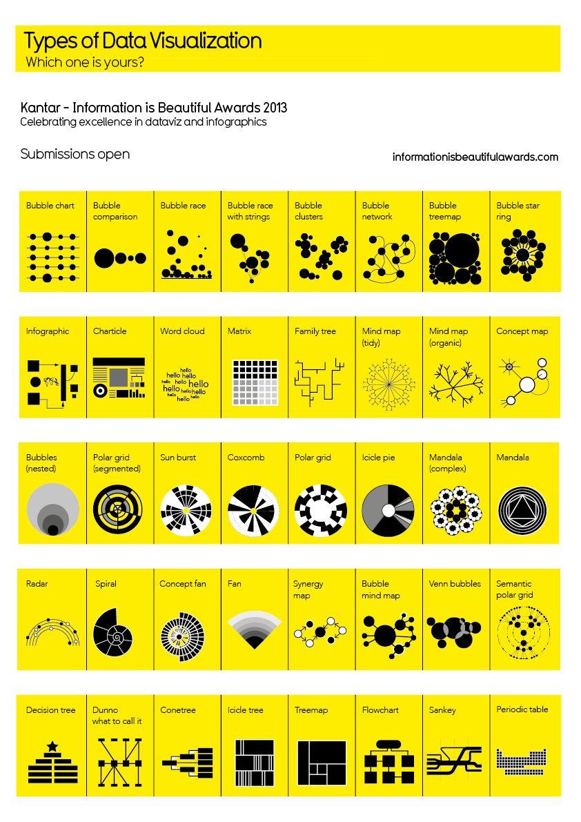 Types of data visualization. http://www.informationisbeautifulawards.com/showcase?acategory=data-visualization&type=awards
