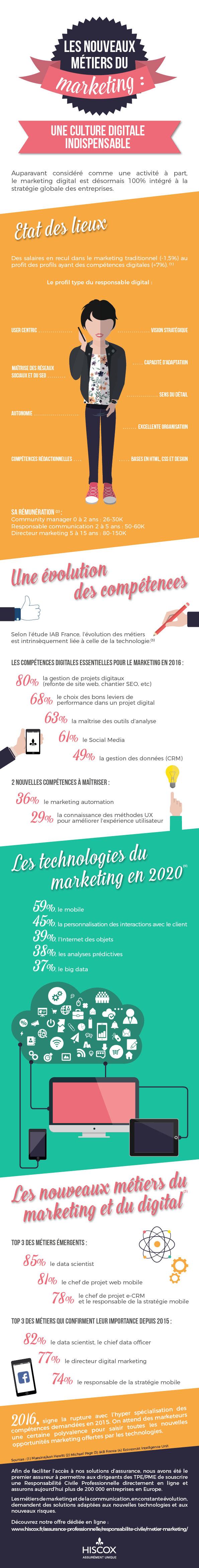 Découvrez les nouveaux métiers du marketing en infographie