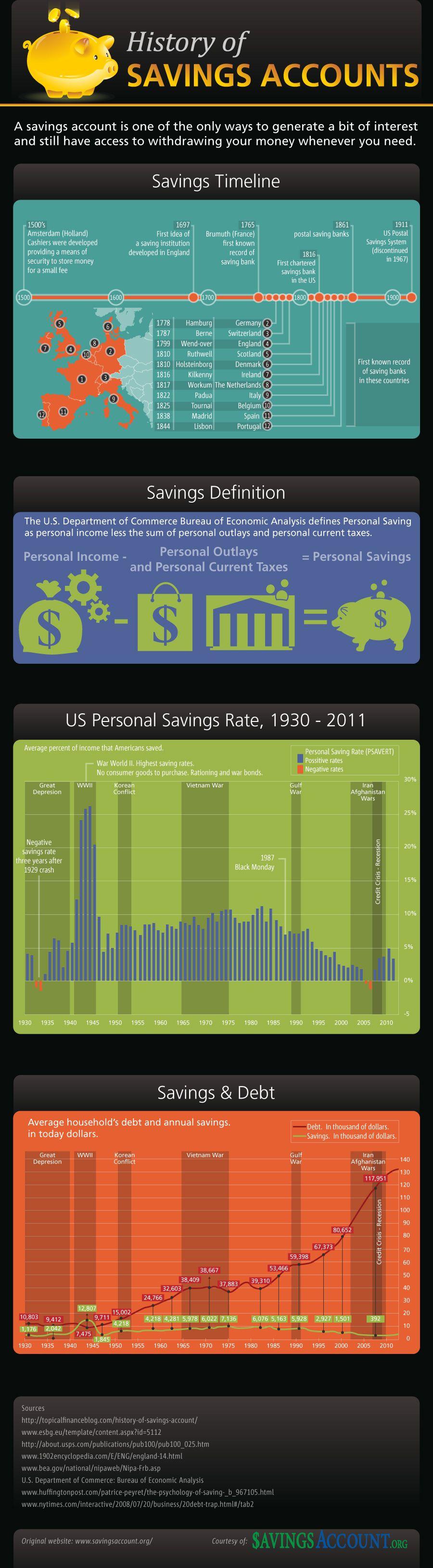 History Of Savings Accounts Personal Savings Infographic Saving Money