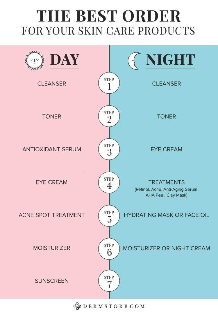 Dermstore Products Correct Order Skin Care Blog Ofcorrect