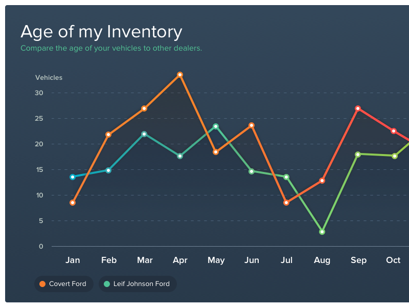 Line Graph For Dashboard Dark Line Graphs Graph Design Graphing