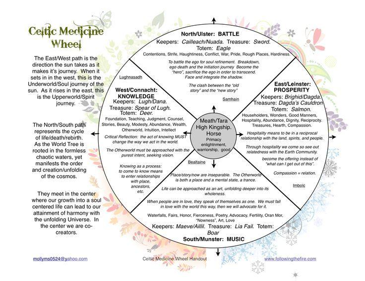 Roue Médecine Celtic Roue De Médecine Medecine Wheel Médecine