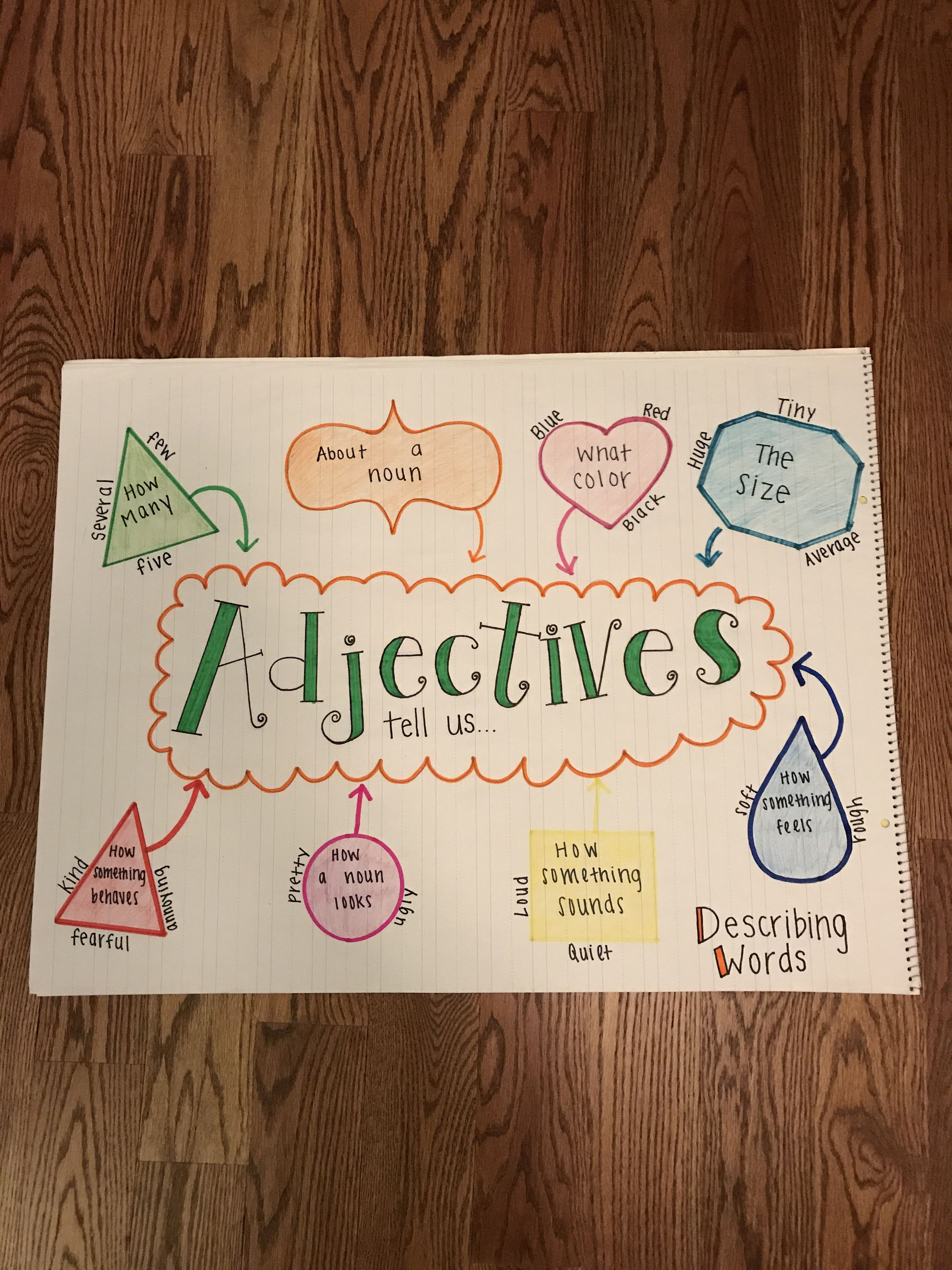 Pin By Anchor Charts By Kennedy On My Anchor Charts