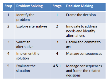 problem analysis and decision making technique See also the free swot analysis template and examples, and pest analysis template, which help decision-making and problem-solving swot analysis helps assess the strength of a company, a business proposition or idea pest analysis helps to assess the potential and suitability of a market.