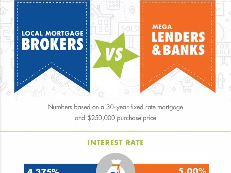 Mortgage Brokers Vs Mega Banks Mortgage Brokers Mortgage