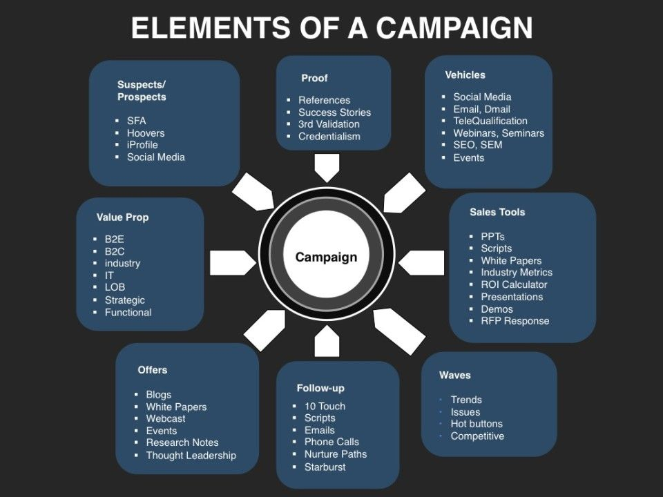 Demand Generation - Campaign Elements Demand Generation - marketing calculator template
