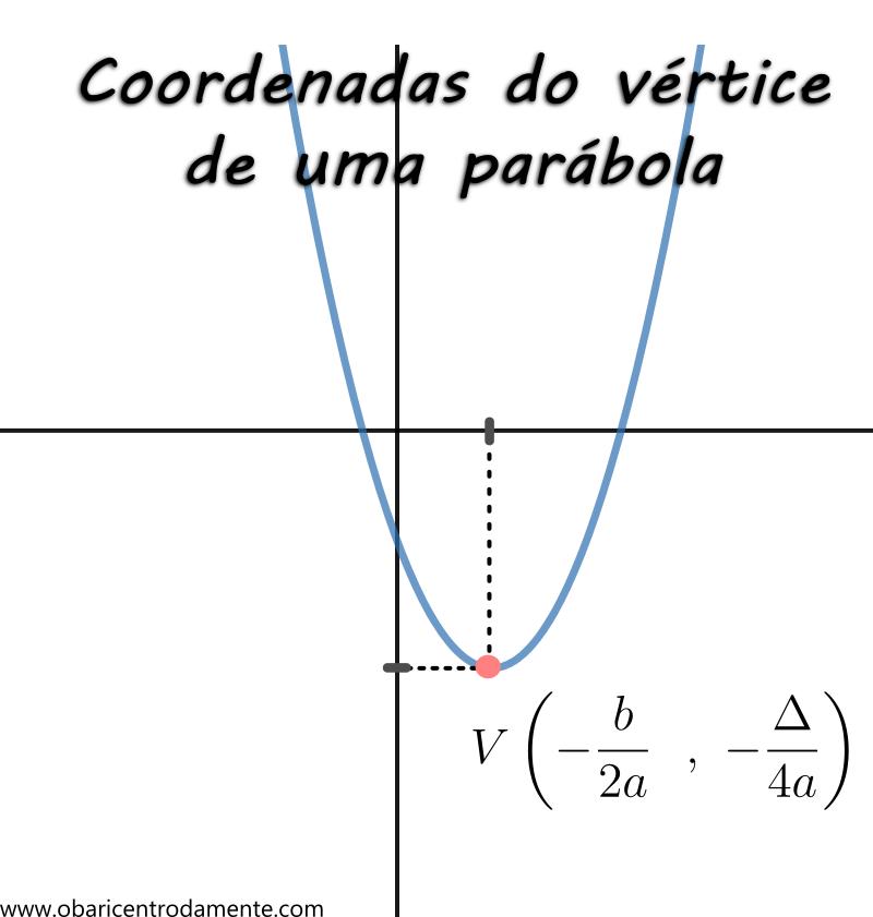 Formulas Da Coordenada Do Vertice Da Parabola Formulas Matematica Funcao Quadratica Escola De Sargentos