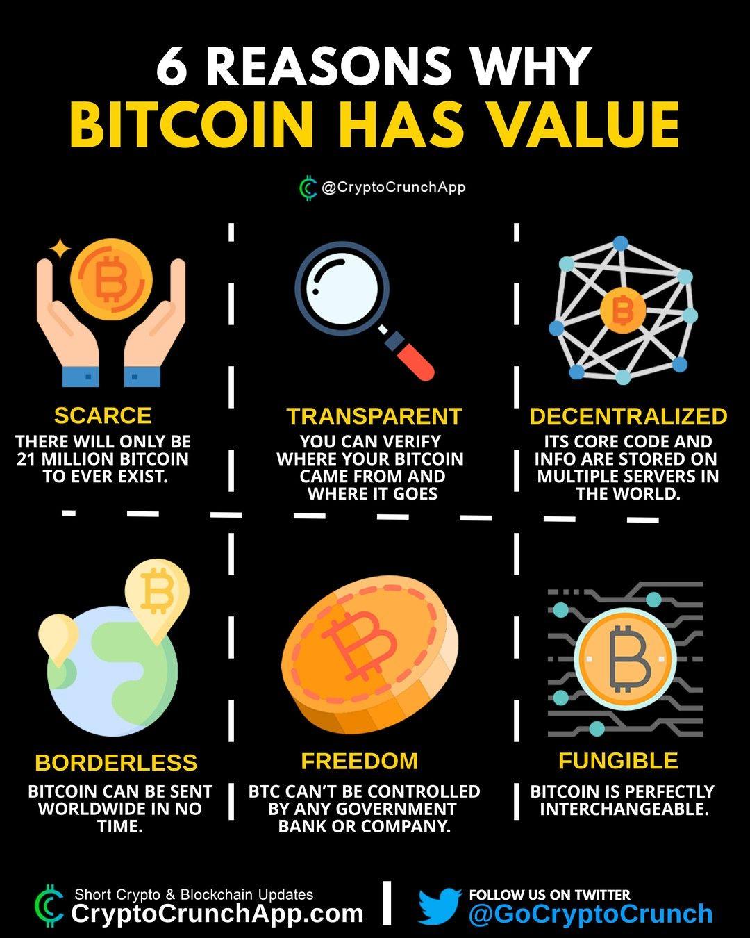 6 reason why bitcoin has value. . . 𝙀𝙖𝙜𝙡𝙚𝙁𝙓 𝙁𝙤𝙧𝙚𝙭