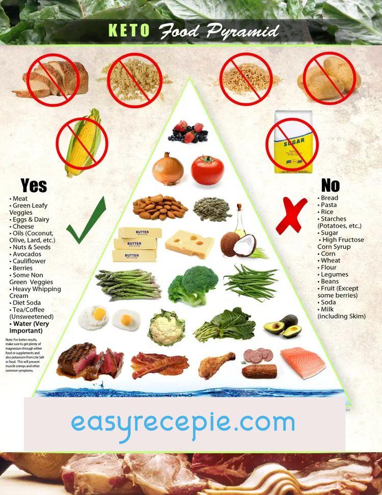 A keto étkezes alapjai - Ez a diéta nagyon zsír!