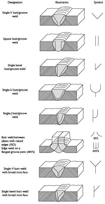 Welding Symbol Chart  Welding    Symbols Chart And
