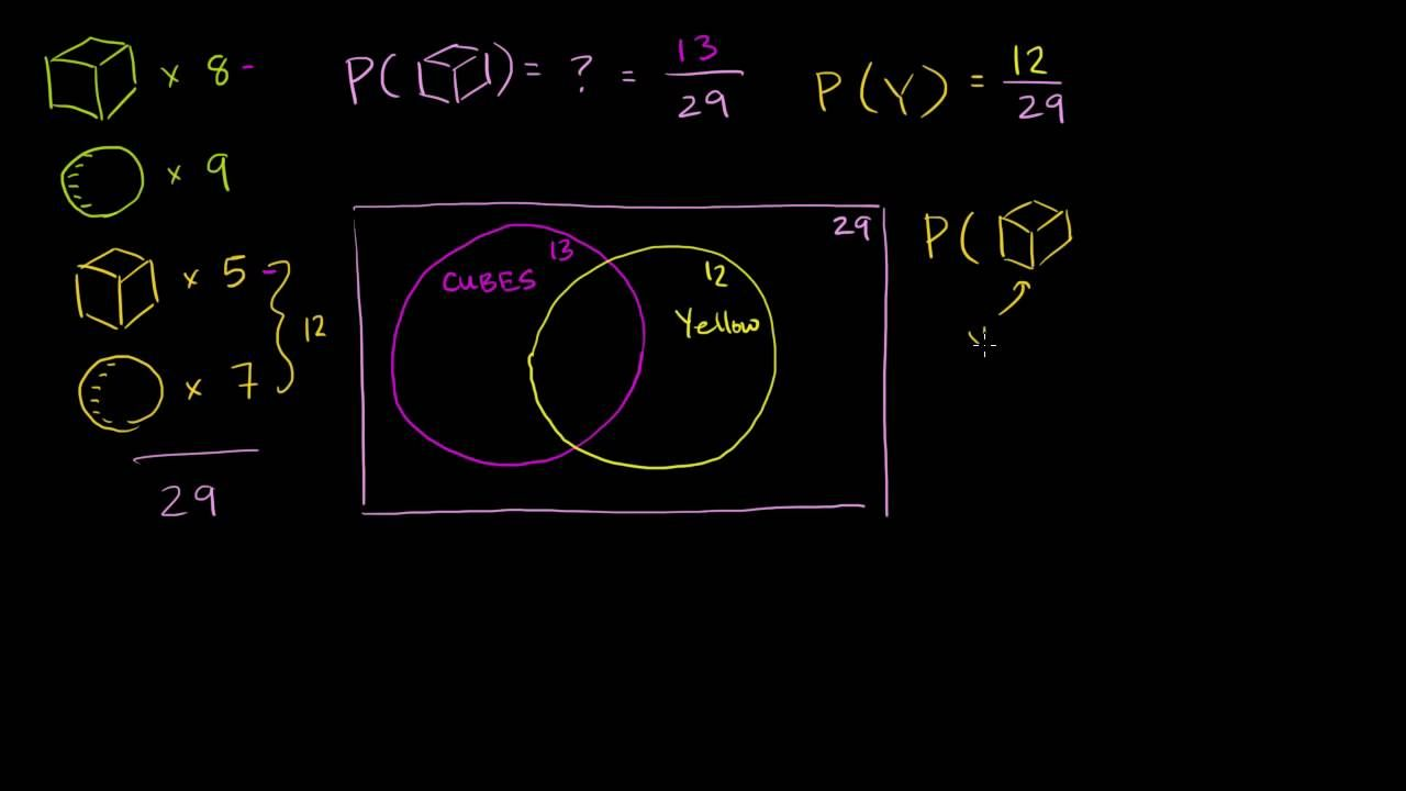 Addition rule for probability probability and statistics khan addition rule for probability probability and statistics khan academy ccuart Gallery