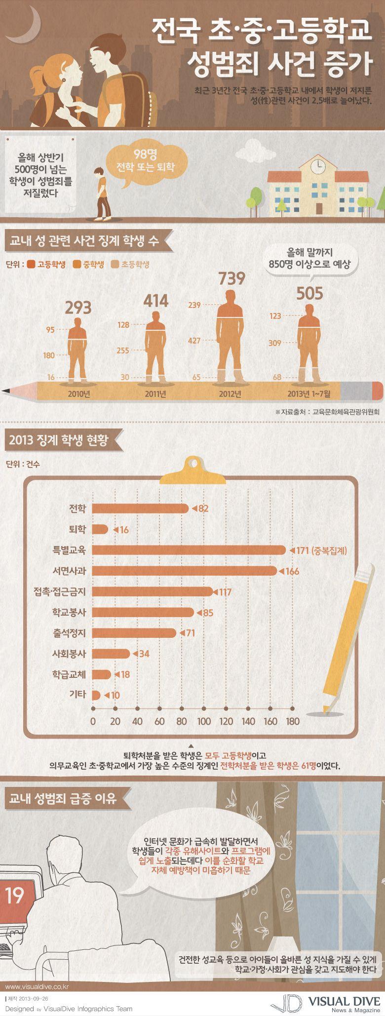 """[인포그래픽] 성범죄 저지르는 학생...2.5배 급증 #criminal / #Infographic"""" ⓒ 비주얼다이브 무단 복사·전재·재배포 금지"""