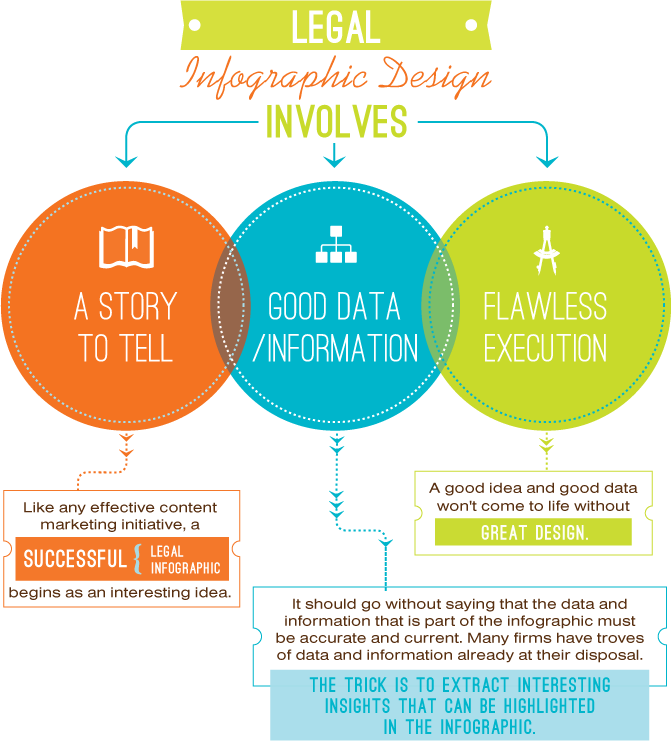 Infographic design involves... | Infographics | Pinterest ...