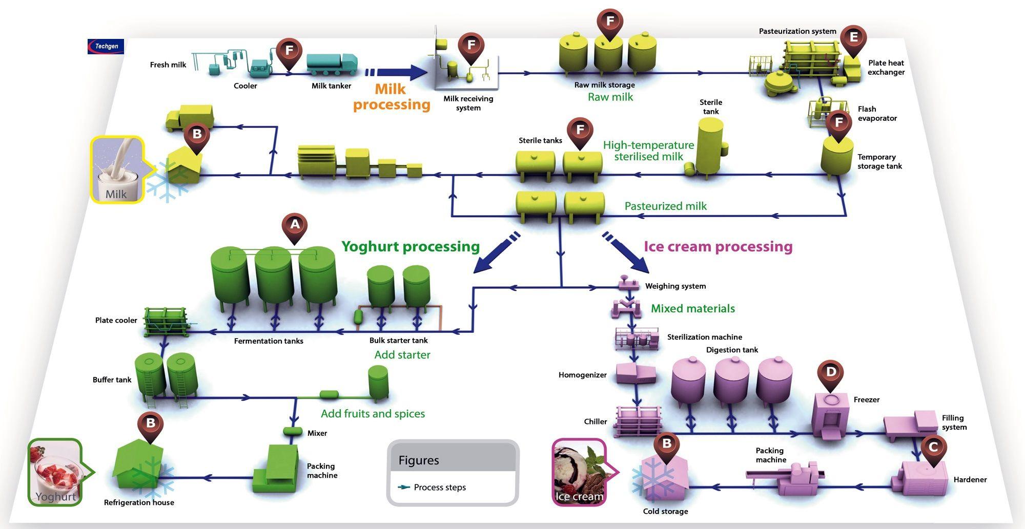 Machinery Diagram of Milk Processing Plant | Techgen