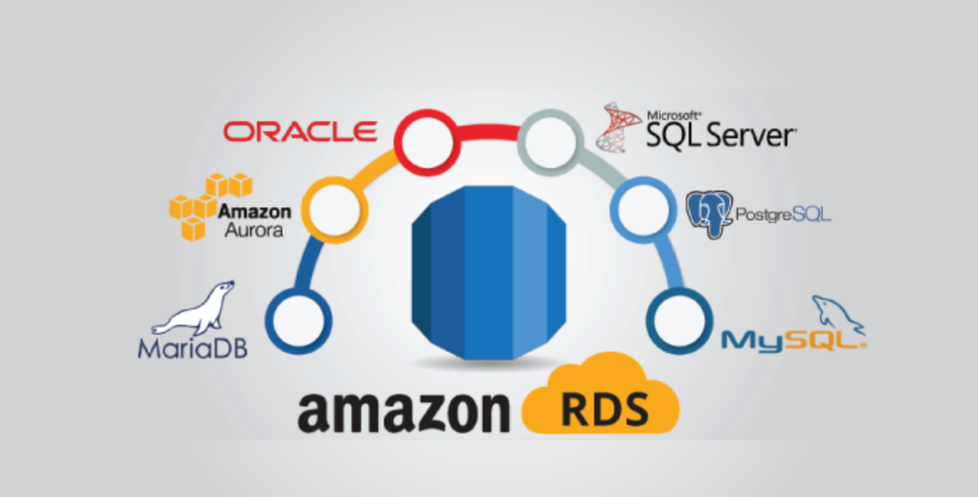 Rds Aws Tutorial For Aws Solution Architects Solution Architect