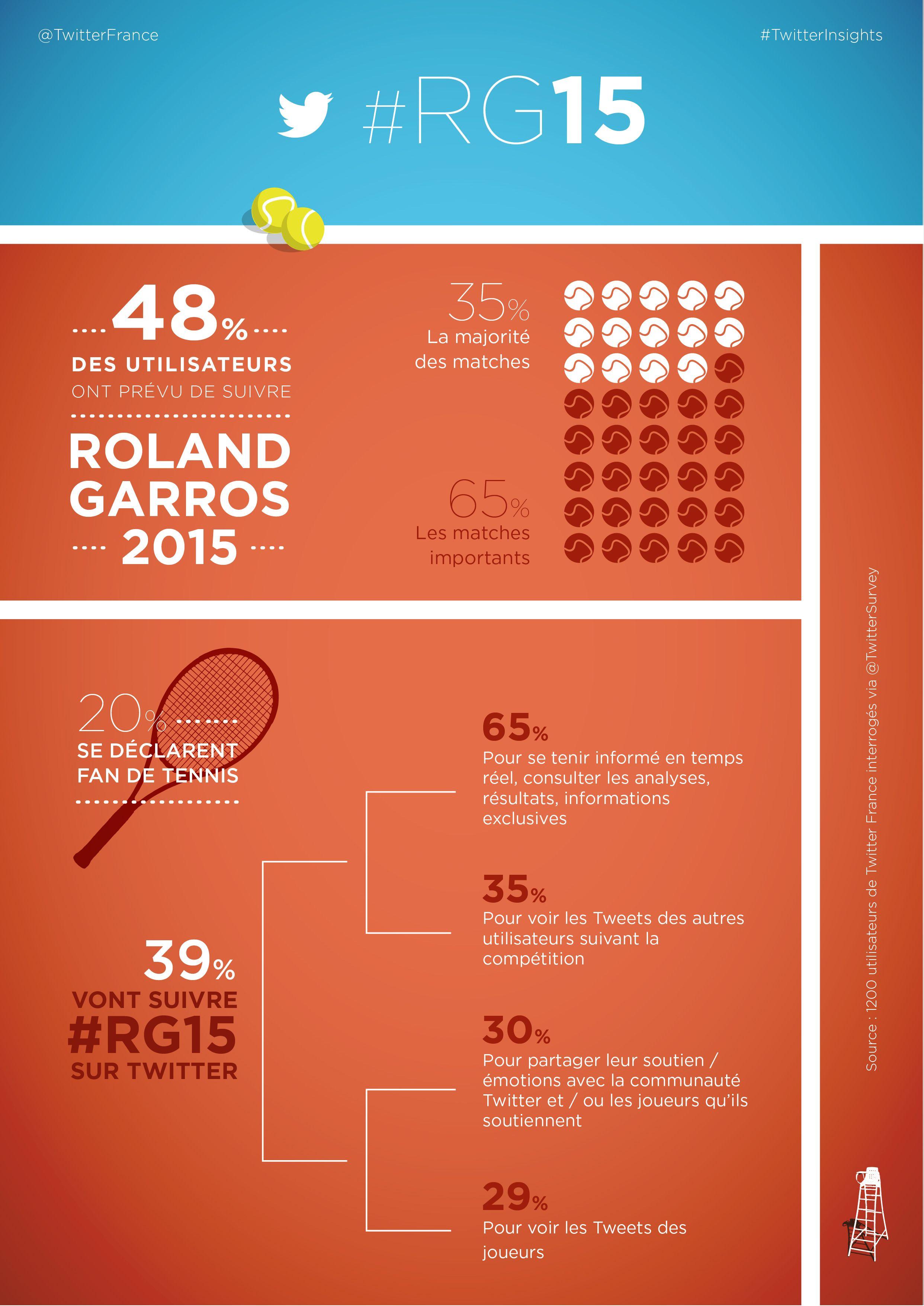#infographic #twitter #dataviz #design Inf Gr Ph Cs