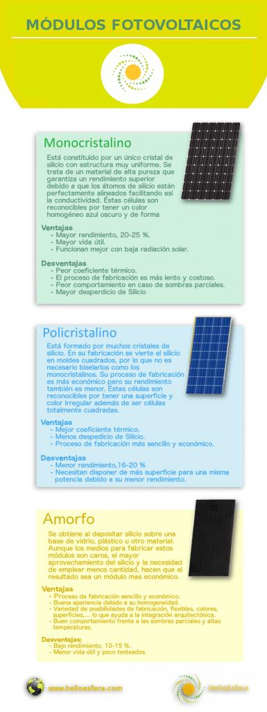 Tipos De Celulas Fotovoltaicas Y Sus Paneles Helioesfera Celulas Fotovoltaicas Energia Solar Sistema De Energia Solar
