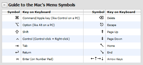A Translation Chart From Symbol To Key Mac Keyboard Symbols