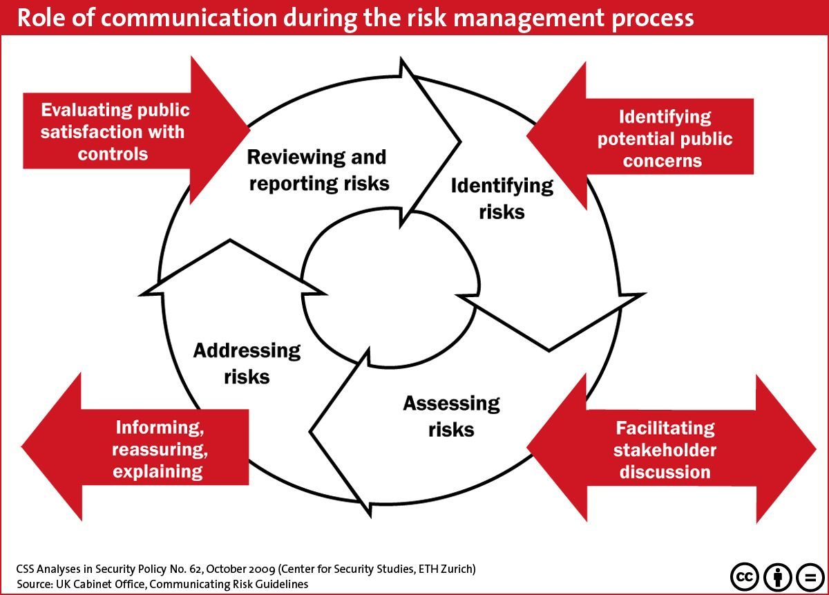 Role of Communication during risk management Graphics