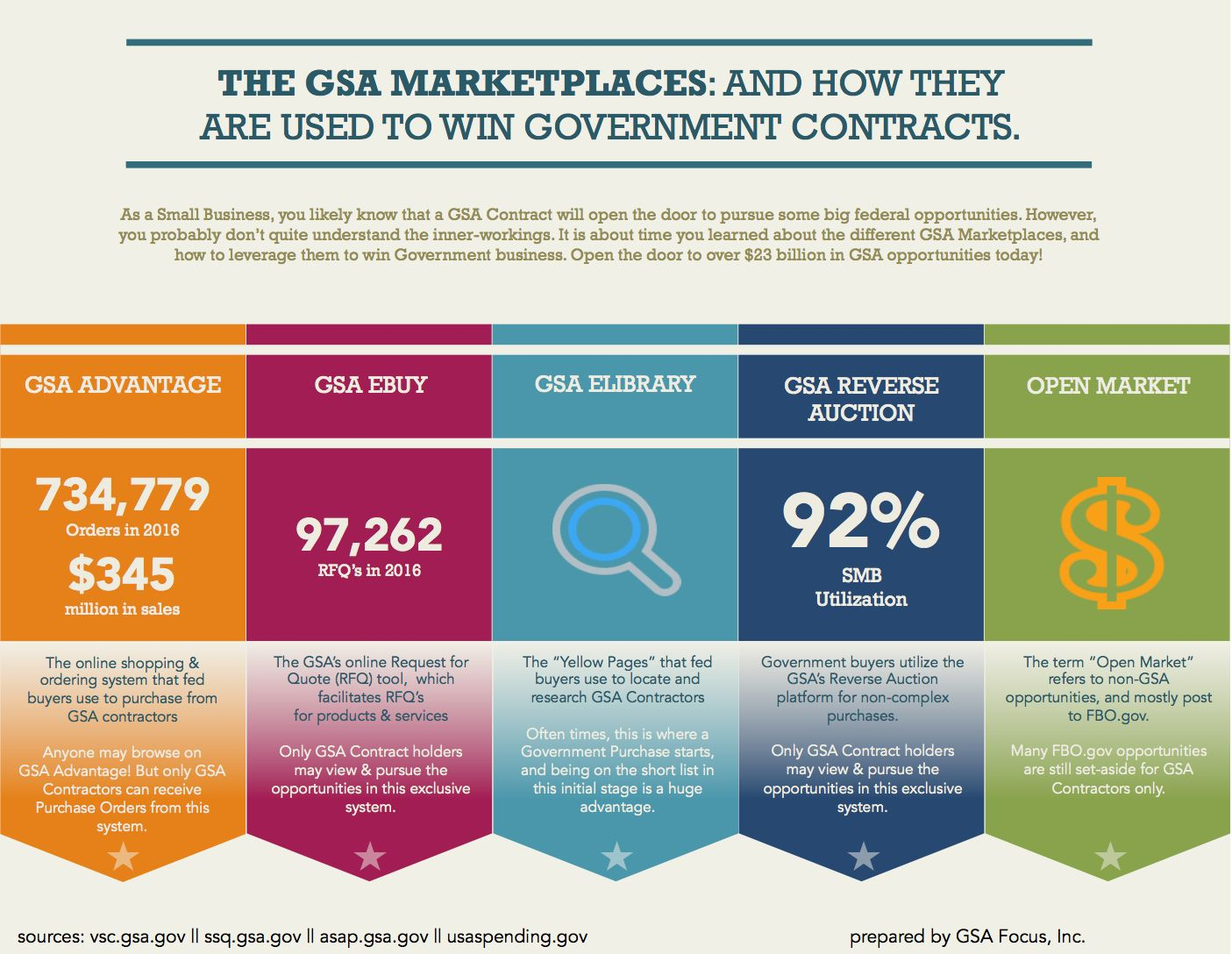 Gsa Advantage Gsa Ebuy Amp Other Marketplaces