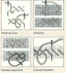 Resultado de imagen de tapetes arraiolos esquemas