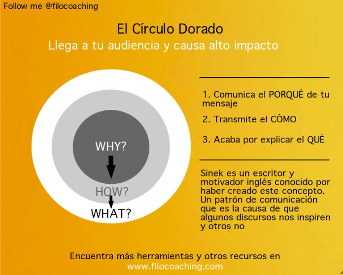 Comunica mejor con el Círculo Dorado de Simon Sinek | Estructura del  discurso, Educacion emocional, Psicologia organizacional