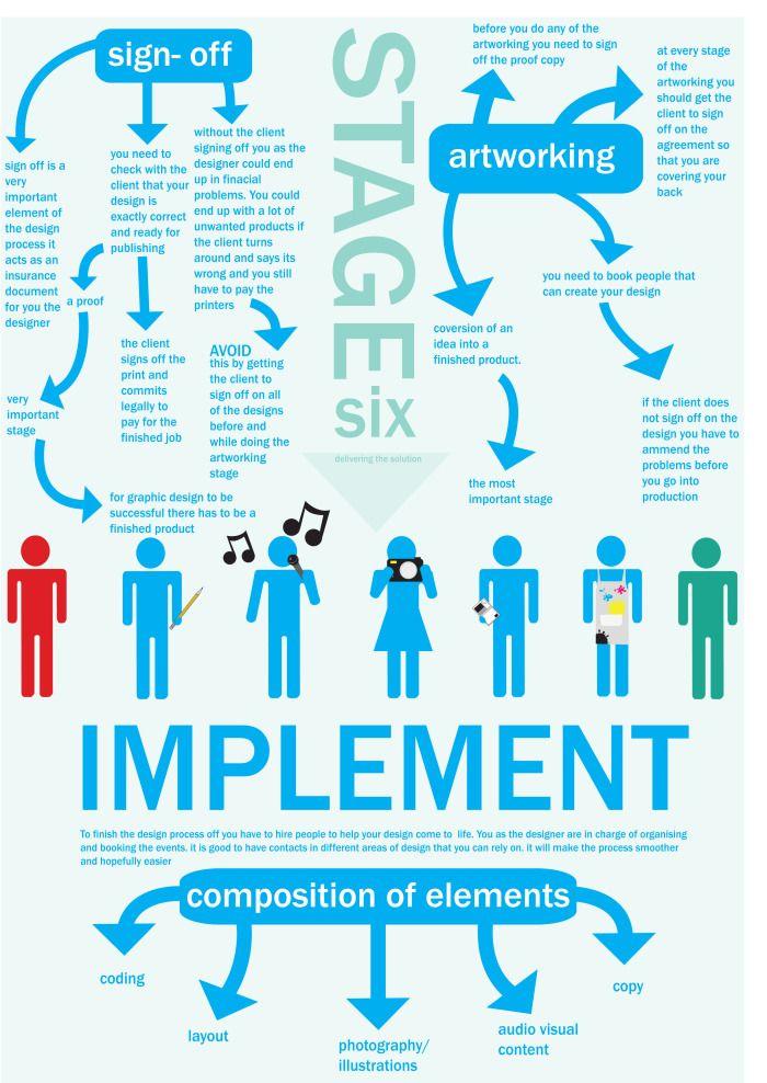 stages for design thinking sophie campbell also diseno centrado en el usuario rh pt pinterest