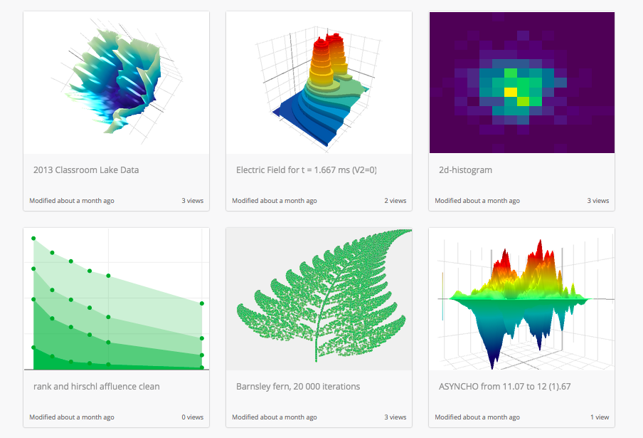 Plotly | Make charts and dashboards online  3d  have simple