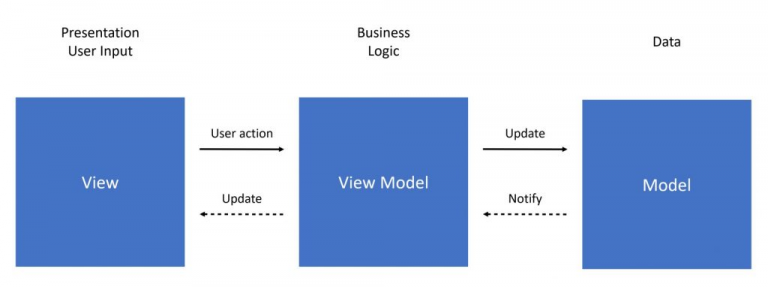 App architecture: MVVM in Flutter using Dart Streams